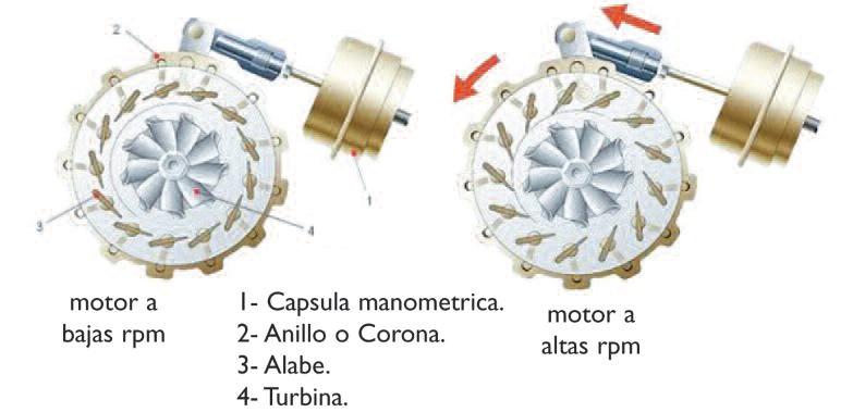 Taller Actual El Turbo Normal Y El De Geometr 237 A Variable