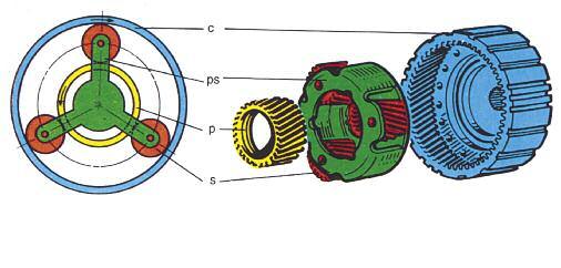 Tipos de trenes epicicloidales